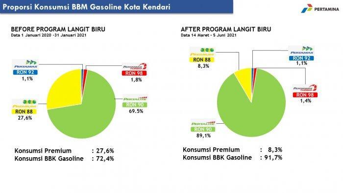 Infografis perbandingan konsumsi BBM di Kendari sebelum dan sesudah pemberlakuan PLB