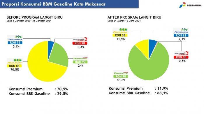 Infografis konsumsi BBM di Makassar by pertamina