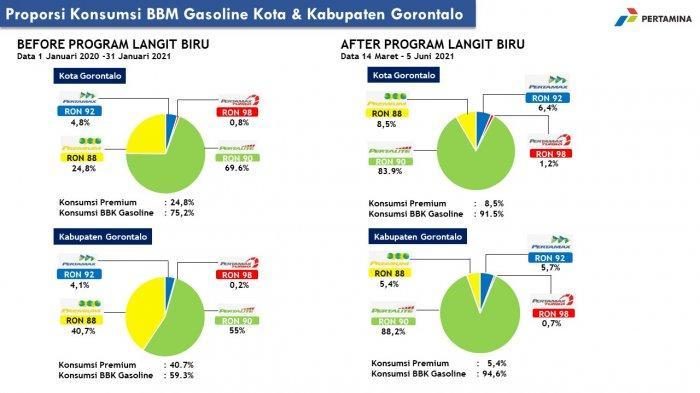 Infografis perbandingan konsumsi BBM di Kota dan Kabupaten Gorontalo pasca PLB