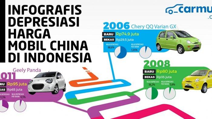 Depresiasi Harga Mobil Bekas Merek China Di Indonesia Merek Apa Yang Paling Jatuh Tribunnews Com Mobile