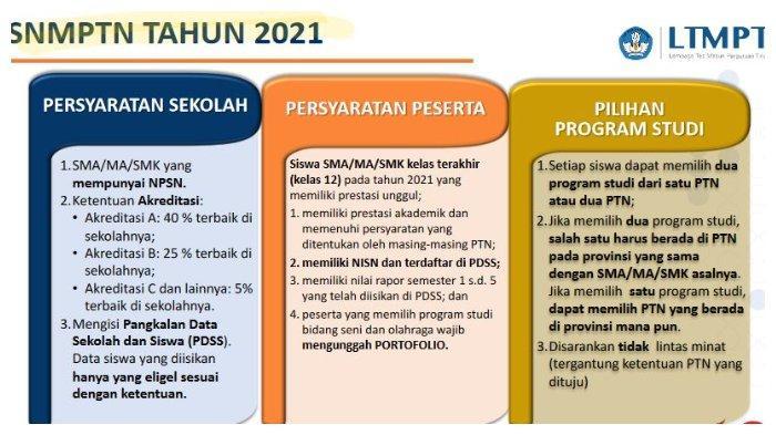 Pendaftaran SNMPTN 2021 Ditutup Besok, Segera Login portal.ltmpt.ac.id dengan Akun LTMPT