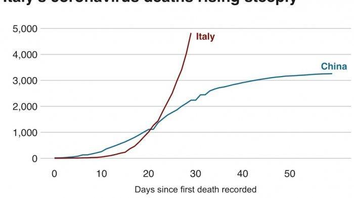 Grafik perbandingan tingkat kematian di Italia dan China akibat virus Corona.