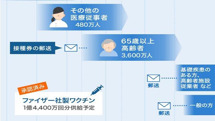 Vaksinasi Covid-19 Warga Jepang Berusia 16 Tahun ke Atas Dijadwalkan 4 Juli 2021