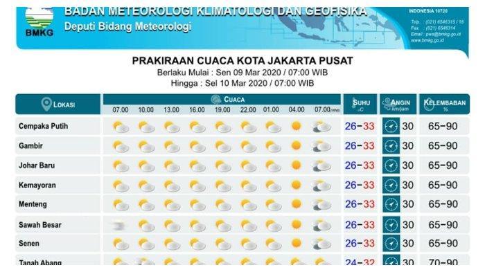 Prakiraan Cuaca Bmkg Di 33 Kota Besar Besok 9 Maret 2020 Jakarta Pusat Cerah Berawan Seharian Tribunnews Com Mobile