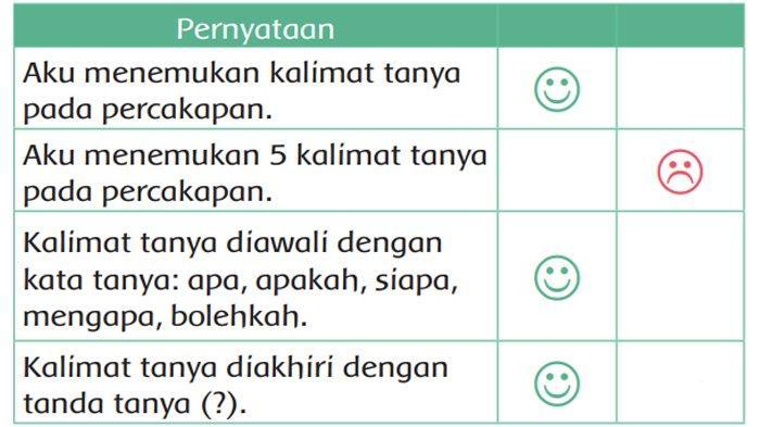 Jawaban Tema 6 Kelas 2 halaman 157