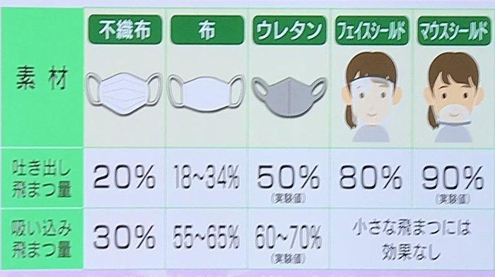 Hasil Penelitian di Jepang: Efektivitas Masker Kain Paling Baik