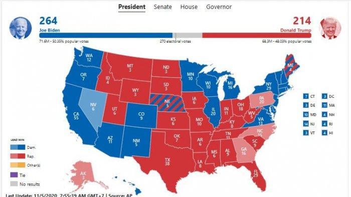 Joe Biden meraih 264 electoral votes sementara Donald Trump dengan 214 electoral votes.