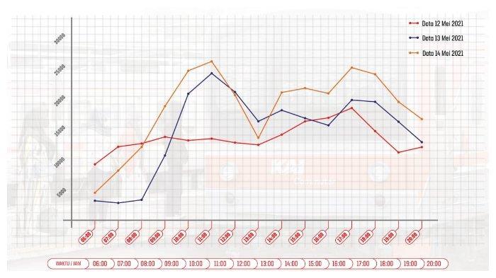 Puncak pola pergerakan pengguna KRL selama musim libur lebaran 2021 terjadi pada siang hari.