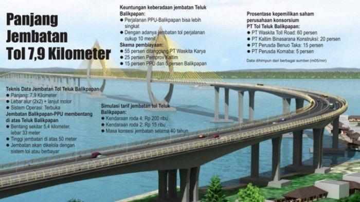 Kapal Klotok dan Speed Boat Jadi Andalan Transporasi, Berharap Jembatan Tol Segera Terwujud