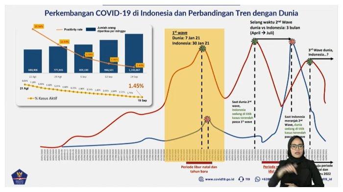 Kasus Aktif Covid-19 di Indonesia Turun Jadi 1 Persen