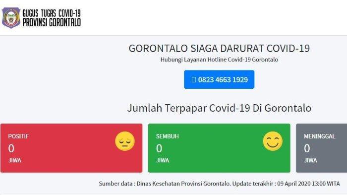 Kasus Corona di Gorontalo masih nol pasien positif, hingga Kamis (9/4/2020).
