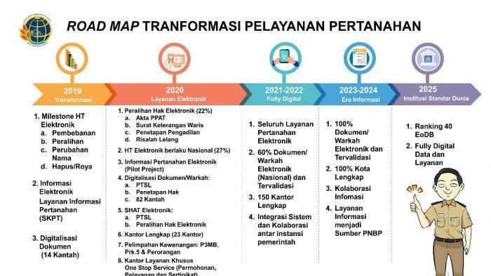 Berbenah, Ini Dia Transformasi Digital Ala Kementerian ATR/BPN