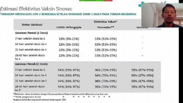 Kajian Terbaru Kemenkes: Vaksin Sinovac Efektif Cegah Kematian Hingga 98 Persen Pada Nakes di DKI