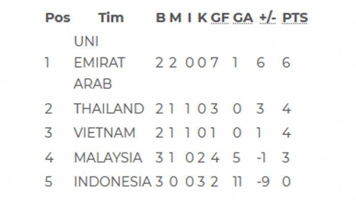 Kualifikasi Piala Dunia 2022 Zona Asia Jadwal Putaran Keduanya Sudah Keluar Tribunnews Com Mobile