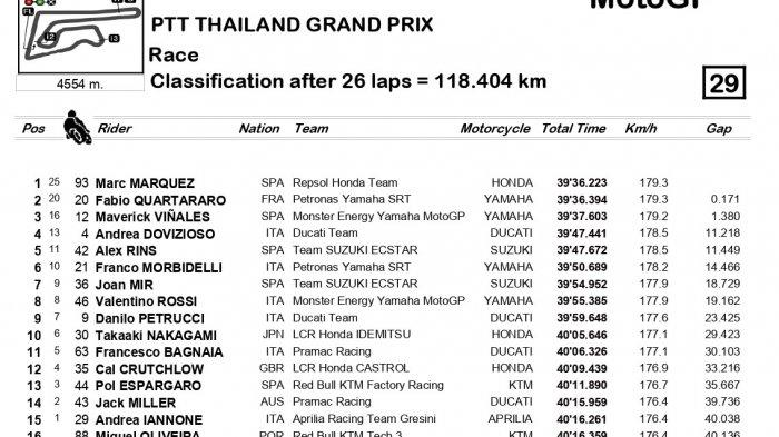 Klasemen MotoGP Seri Buriram Thailand (Motogp.com)