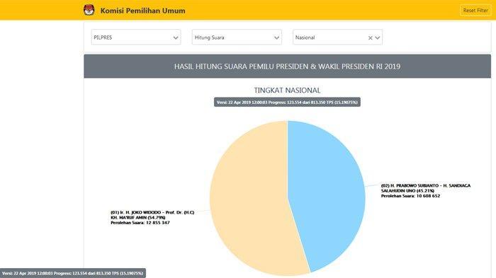 UPDATE Real Count Pilpres 2019 Dari KPU Pukul 12.00 WIB : Jokowi-Maruf 54.79% , Prabowo-Sandi 45.21%