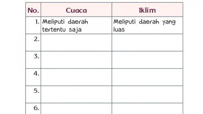 Kunci Jawaban Tema 5 Kelas 3 SD Halaman 193 Tematik Subtema 4 Pembelajaran 2 Perbedaan Cuaca & Iklim