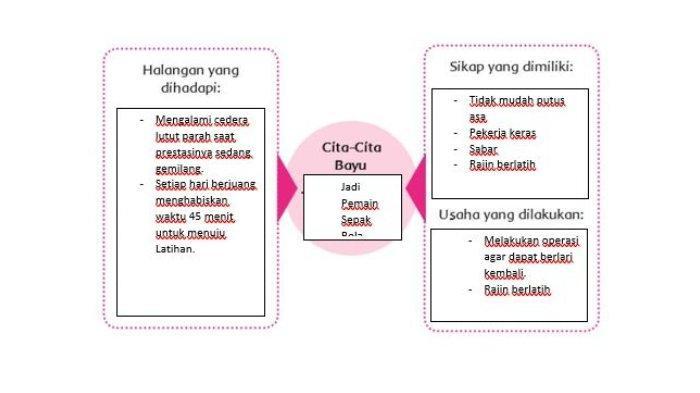 Kunci Jawaban Buku Tematik Tema 6 Kelas 4 SD.1