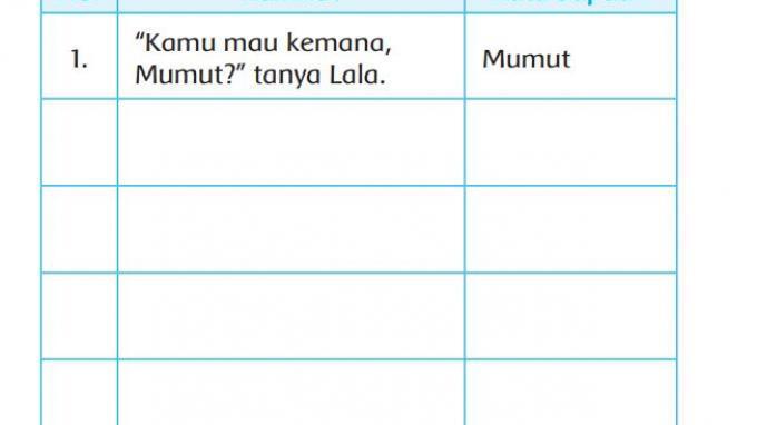 Kunci Jawaban Kelas 2 Tema 7 Halaman 142 143 144 146 147 148 149 150: Kata Sapaan Semut dan Belalang