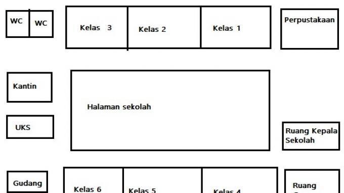 Kunci Jawaban Kelas 3 SD Tema 8 Halaman 183, 185, 186: Membuat Gambar dan Model Denah Sekolah