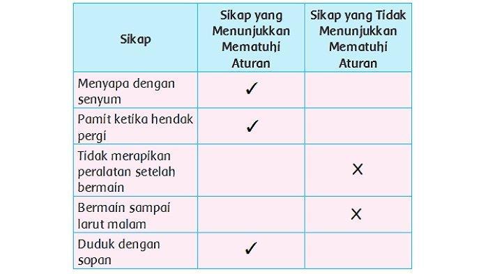 Kunci Jawaban Kelas 2 SD Tema 2 Halaman 92, 94, 95, 97, 98 dan 99: Mengapa Kita Perlu Berpamitan?
