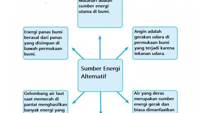 Kunci Jawaban Tema 2 Kelas 4 SD Halaman 99 100 101 Subtema 3: Peta Pikiran Energi Alternatif