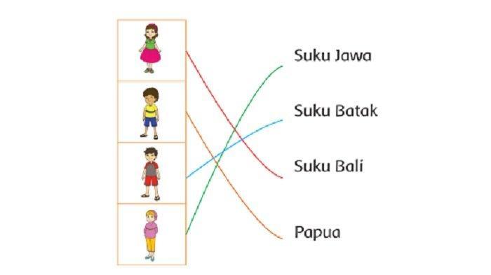 Kunci Jawaban Tema 3 Kelas 2 SD Halaman 136, 137, 138, 139, 140 Nama Suku dan Daerah Asal