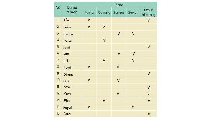 Kunci Jawaban Tema 8 Kelas 3 SD Halaman 148