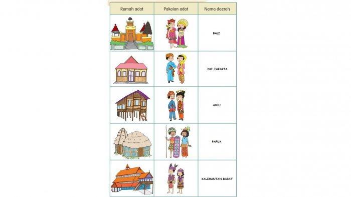 Kunci Jawaban Tema 8 Kelas 3 SD Halaman 156