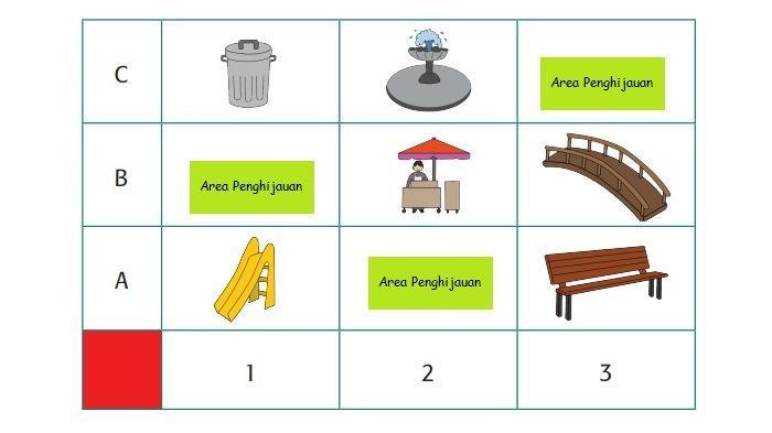 Kunci Jawaban Tema 8 Kelas 3 SD Halaman 205