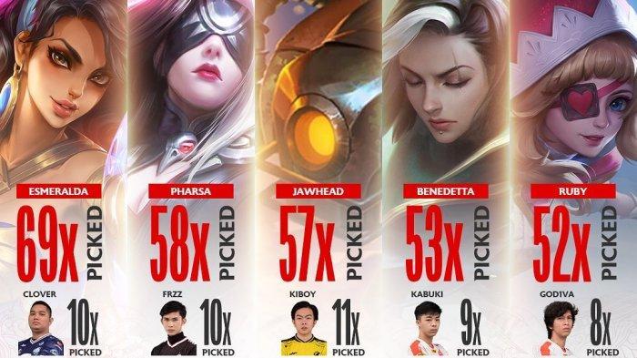 Lima Hero Terlaris di Babak Regular Season MPL ID S8, Esmeralda Jadi Favorit Clover EVOS Legends