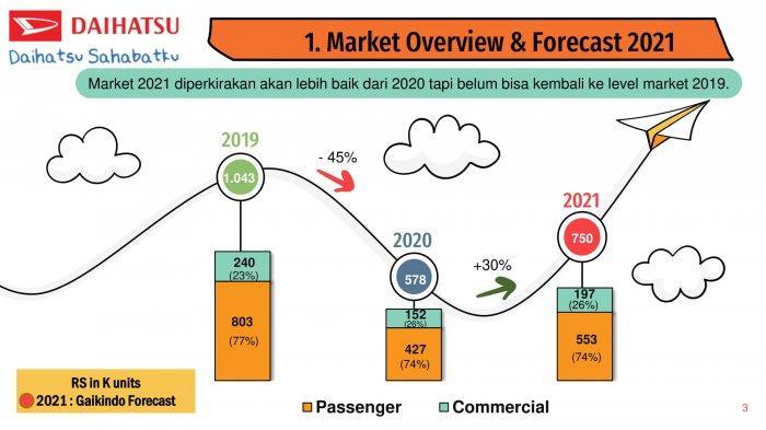 Market Overview Daihatsu 2021