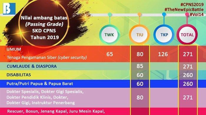 Nilai Ambang Batas Minimal Lolos SKD CPNS 2019, Passing Grade antara Formasi Umum dan Khusus Berbeda