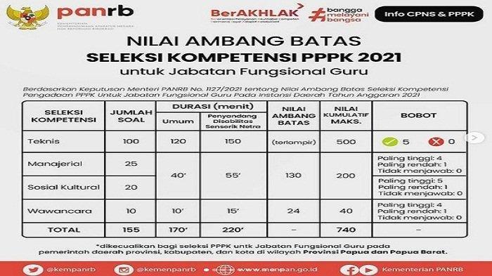 Nilai Ambang Batas Seleksi Kompetensi PPPK Guru 2021 yang dikutip dari Instagram @kemenpanrab
