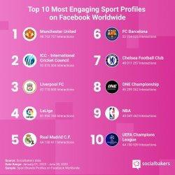 One Championship Berada Dalam Jajaran Top 10 Diantara Olahraga Global Lainnya
