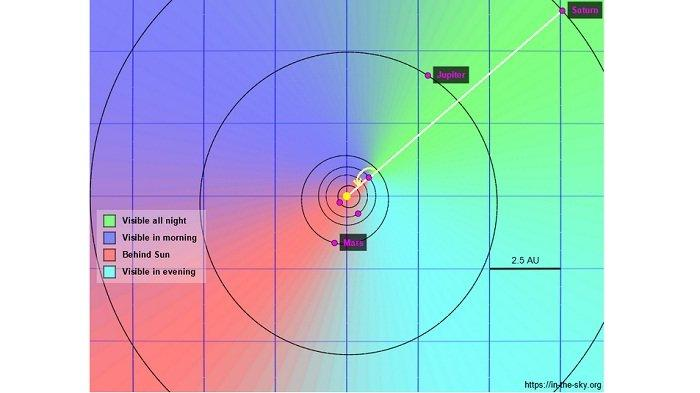 Fenomena Astronomis Hari Ini, 2 Agustus 2021: Oposisi Saturnus dan Apoge Bulan