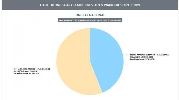 PALING BARU Hasil Real Count KPU Pilpres 2019 Jokowi vs Prabowo Hari Ini, Jumat (17/5/2019) Pukul 02.30 WIB