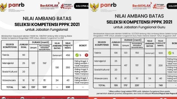 INFO PASSING GRADE Seleksi Kompetensi PPPK Guru dan Non-Guru Tahun 2021