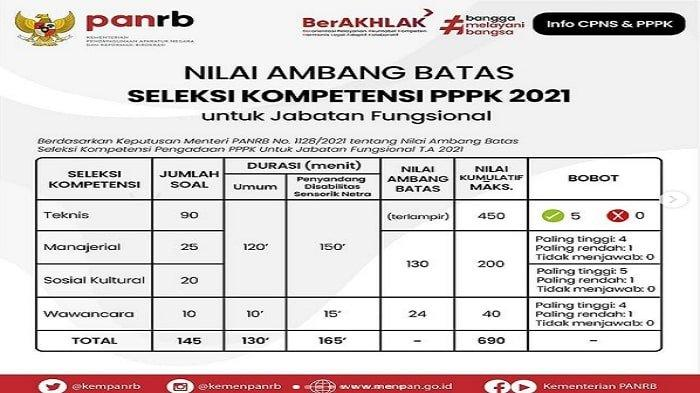 Info Passing Grade Tes Seleksi Kompetensi PPPK Non Guru Tahun 2021 Lengkap dengan Materi Soal