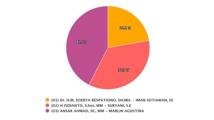 Berikut ini adalah hasil penghitungan Pemilihan Gubernur (Pilgub) Kepulauan Riau (Kepri) terbaru, pada Minggu (20/12/2020) sore.