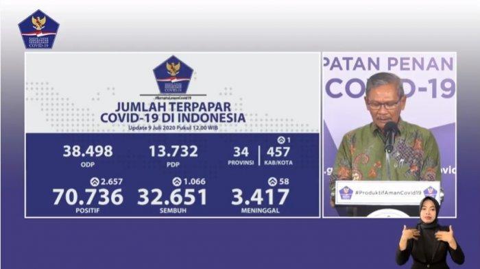Kasus Corona Harian di Indonesia Pecah Rekor, Tambah 2.657 Kasus, Jabar Sumbang 962 Pasien