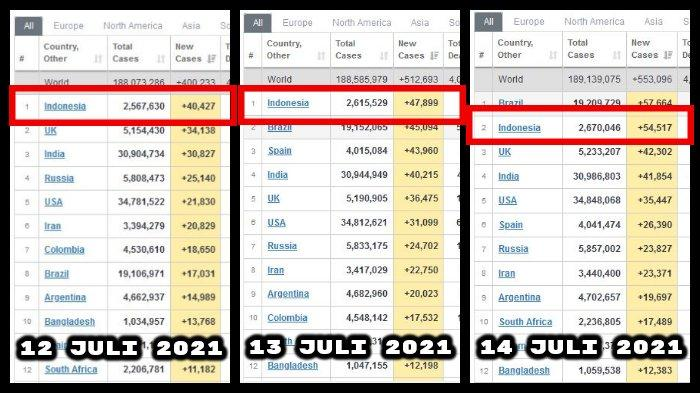 Indonesia Ada di Posisi Tiga Besar Penambahan Kasus Covid-19 Terbanyak Dunia 3 Hari Berturut-turut