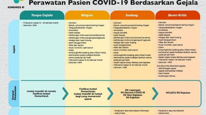 tata laksana pasien COVID-19 berdasarkan tingkat gejala yang dialaminya.
