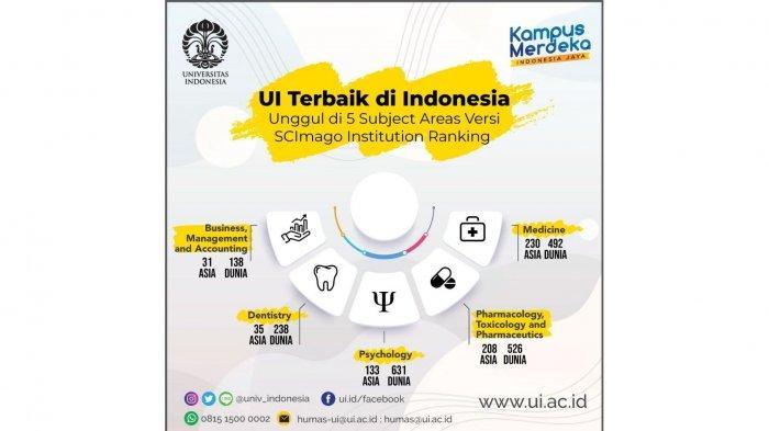 Universitas Indonesia, Adaptif terhadap Perubahan, Bertahan sebagai yang Terdepan