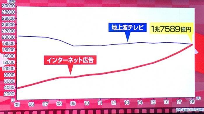 Biaya Periklanan Jepang di Internet Kini Lebih Besar Dibandingkan Penghasilan Iklan Televisi