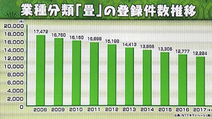 Tatami Jepang Mengalami Penurunan Penjualan Terus Menerus Sejak 2008