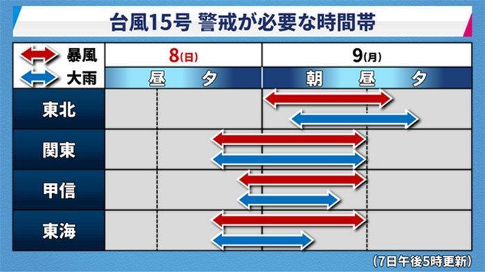 Perkiraan arah angin Taifun No.15 atau Taifun Faxai akan menghantam Nagoya dan Tokyo, Minggu (8/9/2019) malam.