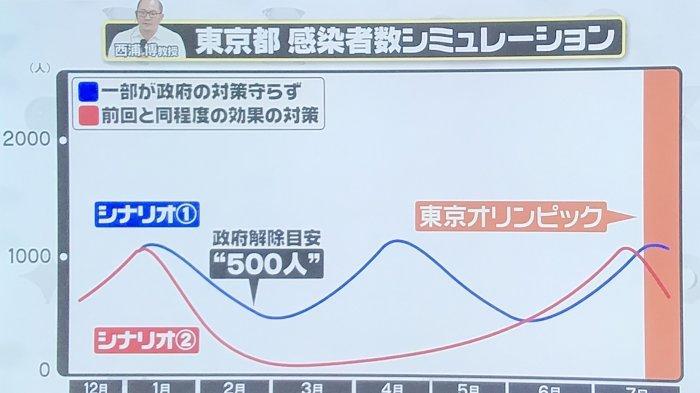 Jumlah Warga Terinfeksi Corona Saat Olimpiade Jepang Bisa 1.000 Per Hari Jika Tak Ada Tindakan Ketat
