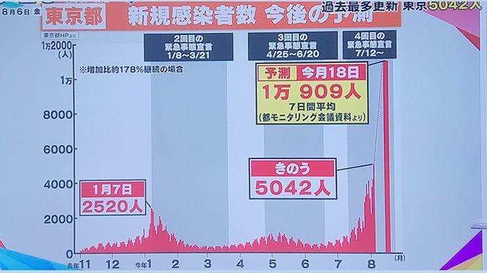 Kasus Covid-19 di Tokyo Jepang Bulan Agustus Diperkirakan Lebih dari 10.000 Per Hari