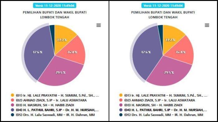 Perolehan suara sementara hitung cepat KPU untuk Pilkada Lombok Tengah 2020.